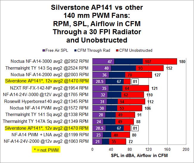 Silverstone 140mm Rad Fans
