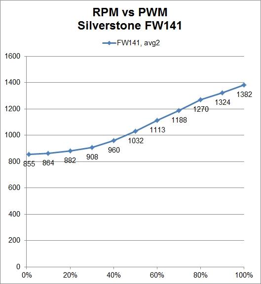 Silverstone FW141 RPM vs PWM