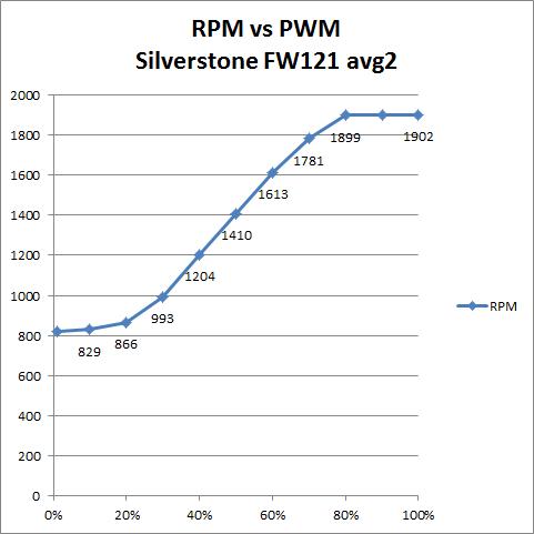 PWM-FW121 - Silverstone 120 mm PWM fans