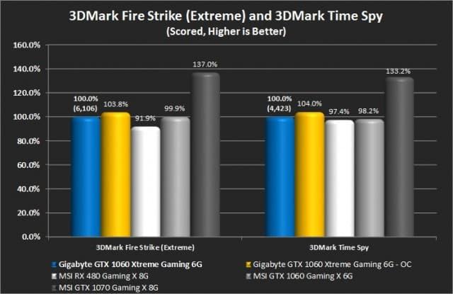3DMark Fire Strike (Extreme) and Time Spy
