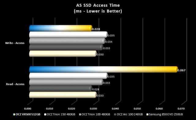 asssd-access