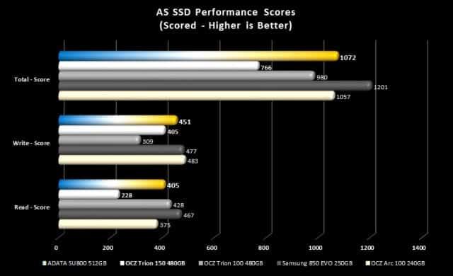 AS SSD - Scores