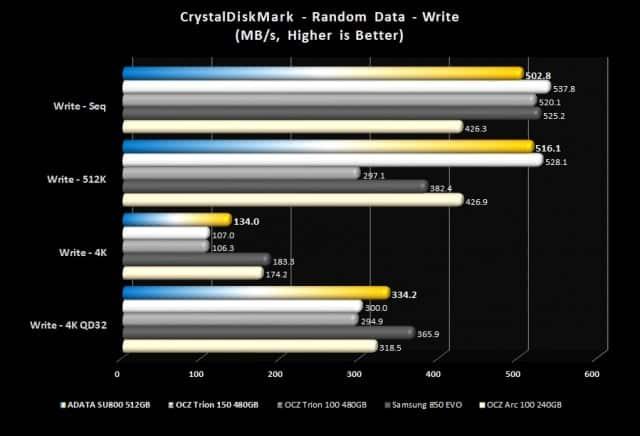 CrystalDiskMark - Writes