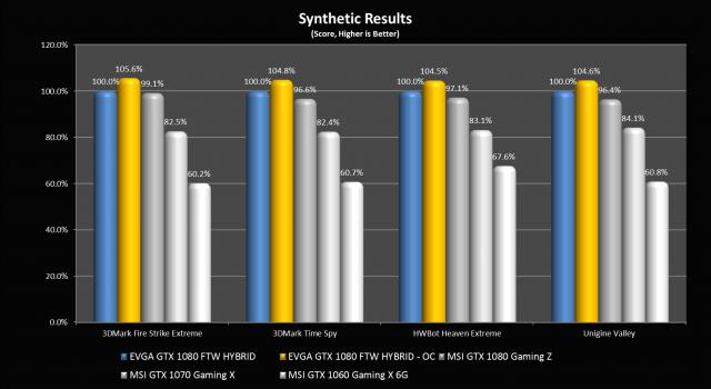 3DMark and Unigine Results