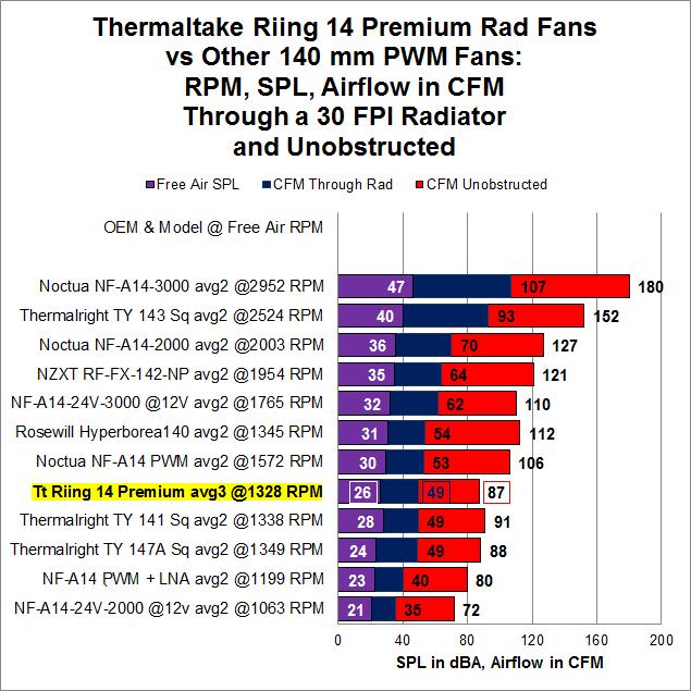 Thermaltake Riing 14 Premium Fans PWM