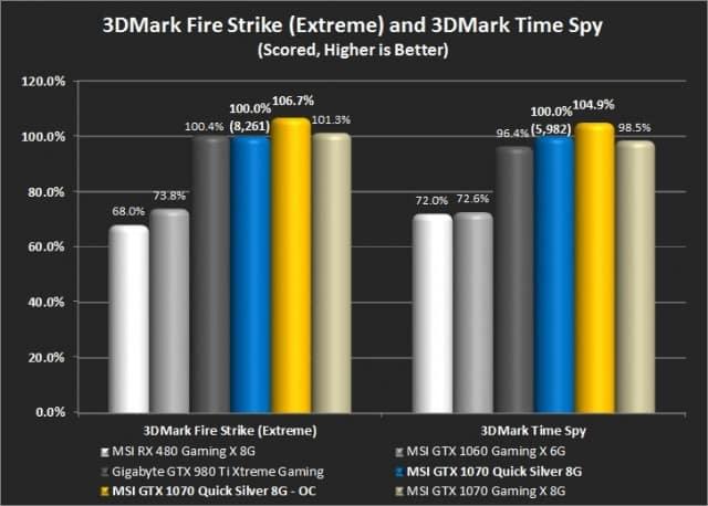 3DMark Fire Strike (Extreme) and 3DMark Time Spy (Default)