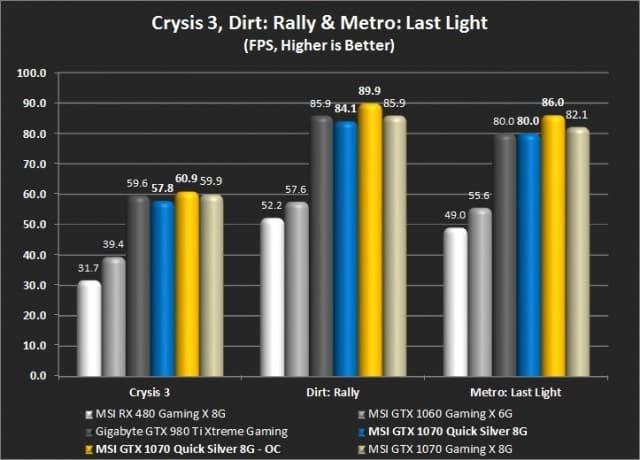Crysis 3, Dirt: Rally, Metro: Last Light