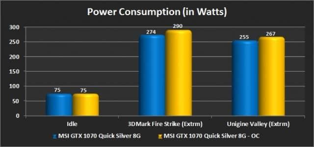 System Power Consumption