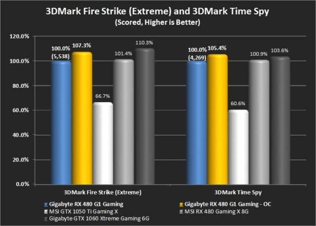 3DMark Fire Strike (Extreme) and 3DMark Time Spy