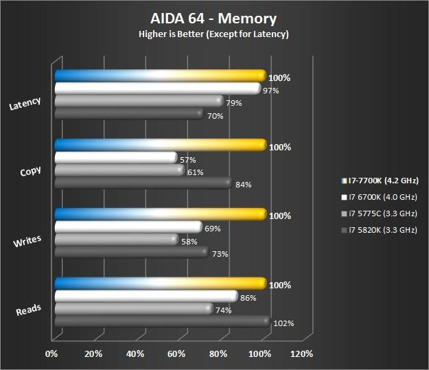 AIDA 64 - Memory