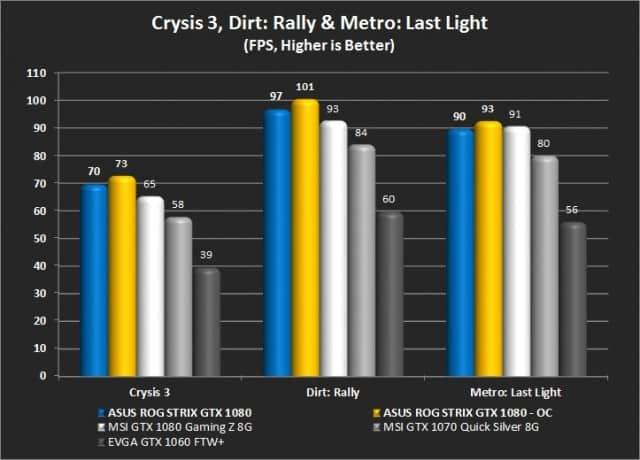 Crysis 3, Dirt: Rally, and Metro: Last Light