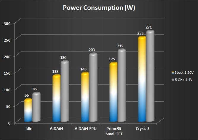 Power Use