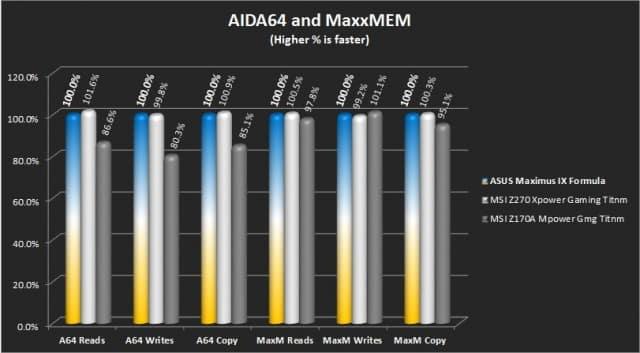 AIDA64 and MaxxMem Results