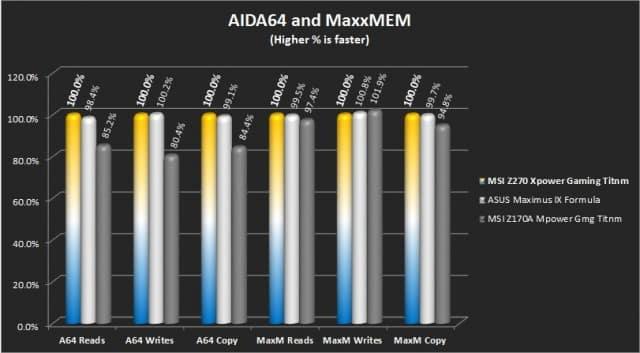 AIDA 64 Memory Test, Maxxmem