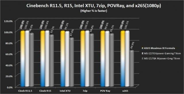 Cinebench R11.5/R15, Intel XTU, 7Zip, POV Ray, and x265 (Hwbot version)