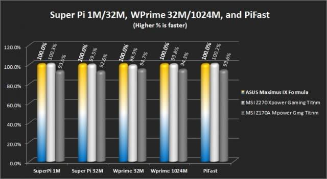 Super Pi 1M/32M, WPrime 32M/1024M, and PiFast