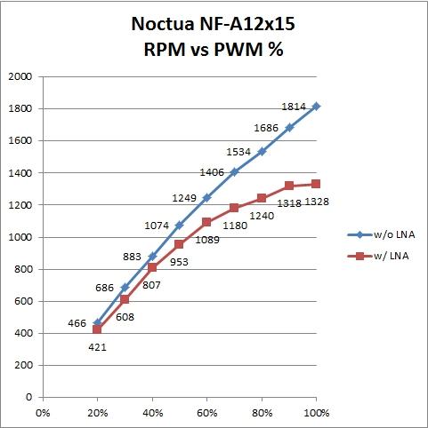RPM v PWM Noctua NF-A12x15