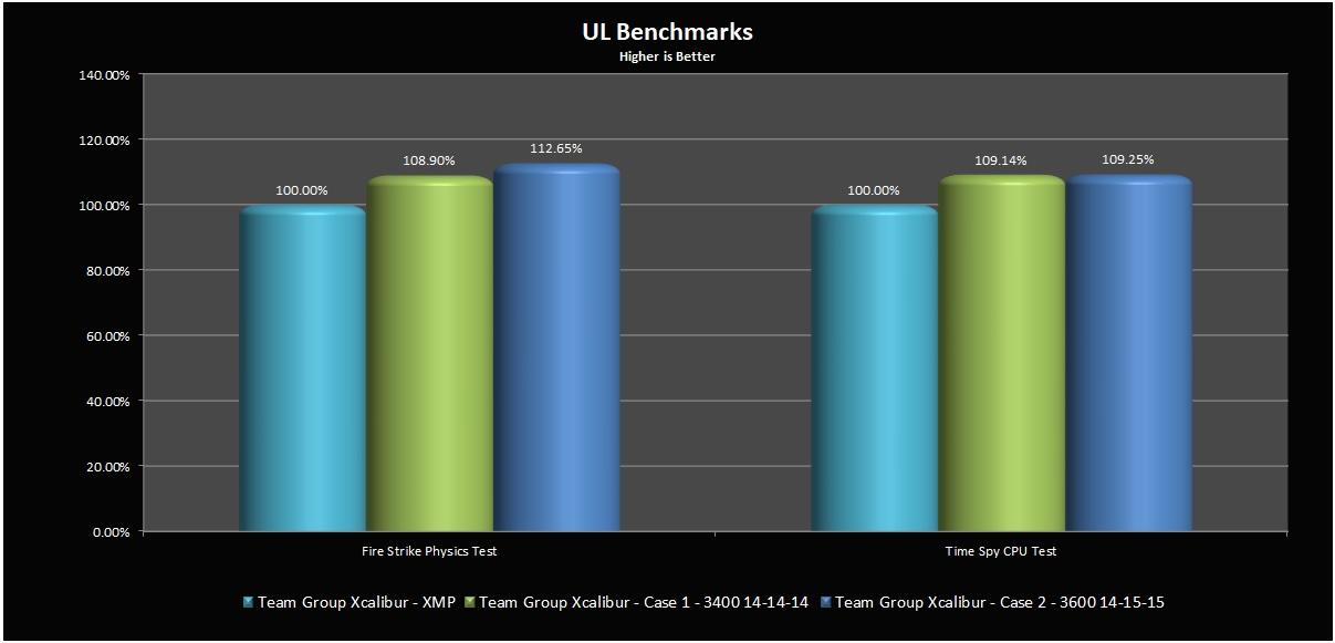 ULBenchmarks