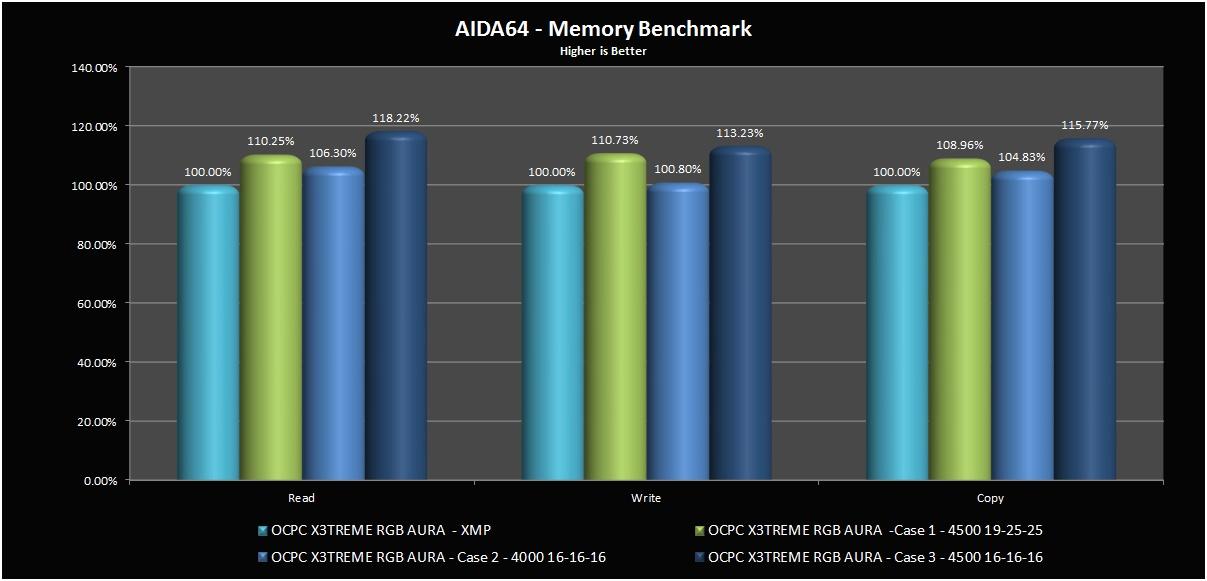 AIDA64_Benchmark