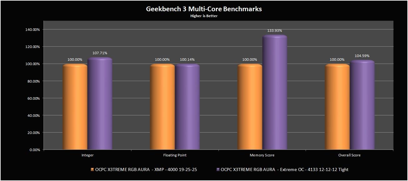 Geekbench 3 Benchmarks