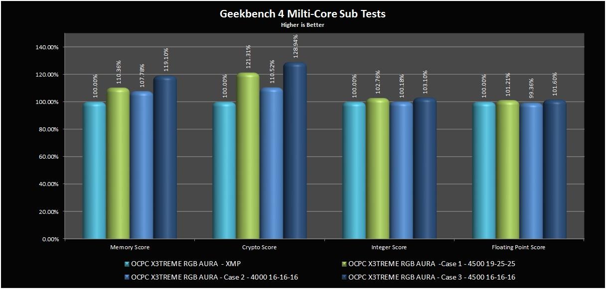 Geekbench4_Benchmark
