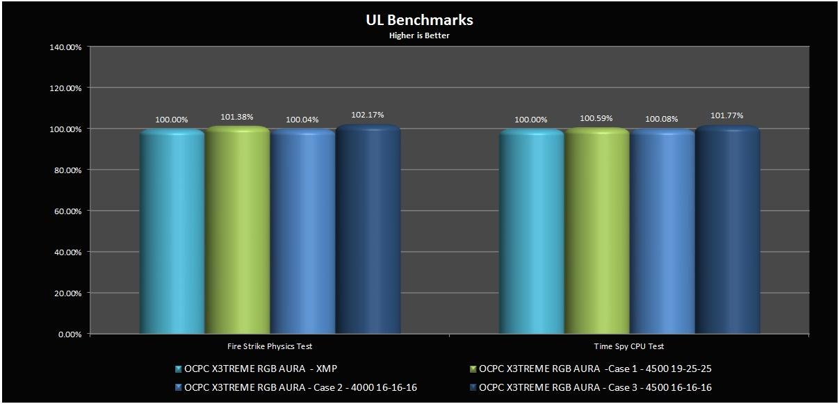 UL_Benchmark