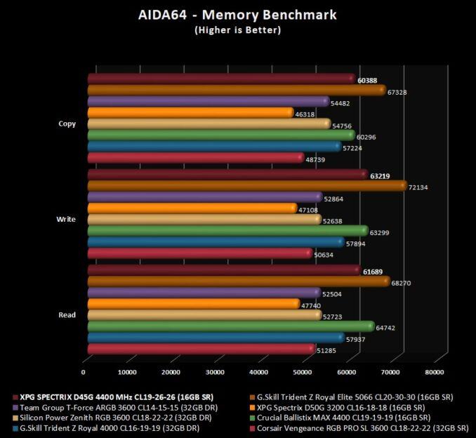 XPG SPECTRIX D45G Graphs and Data