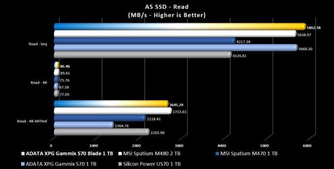 XPG Gammix S70 Blade ASS SSD Read