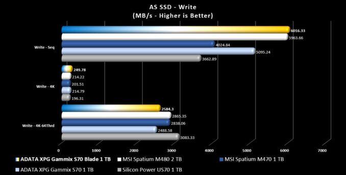XPG Gammix S70 Blade ASS SSD Write