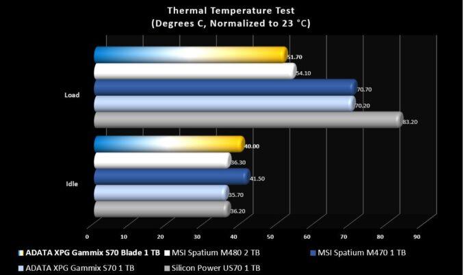 XPG Gammix S70 Blade Thermal Testing
